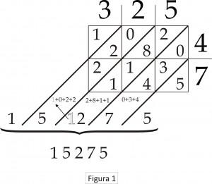 Figura 1 - Ejemplo multiplicacion celosia